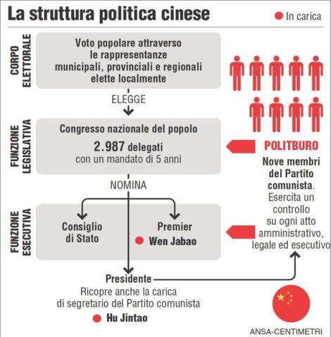 La struttura politica cinese