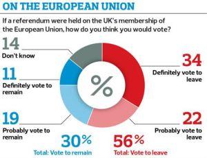 EU membership poll - Credit Observer