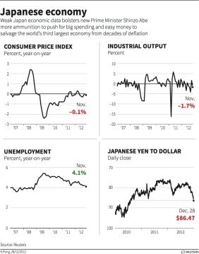 Reuters - Japan economy