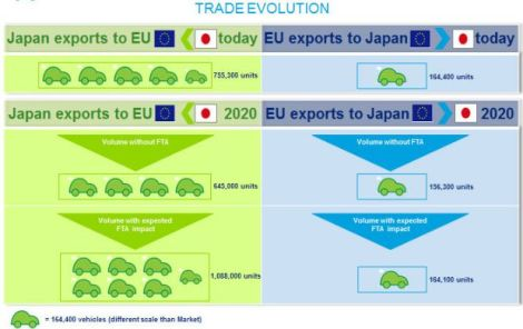 Deloitte - Japan trade evolution forecast