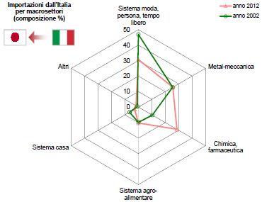 Giappone - importazioni Italia macrosettori