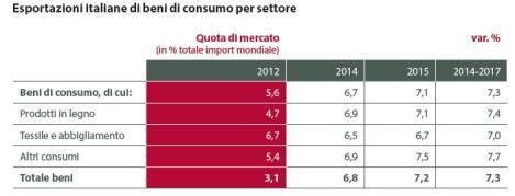 Esportazioni beni di consumo - Made in Italy