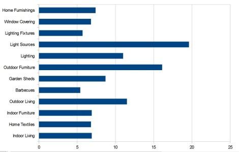 Arredamento in USA - previsioni di crescita 2014 - 2018