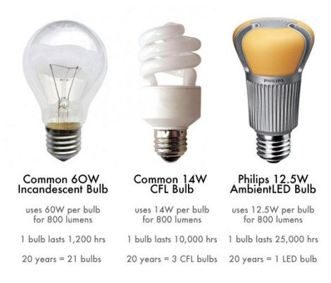 Confronto tra lampadine presenti sul mercato (da http://assets.inhabitat.com/)