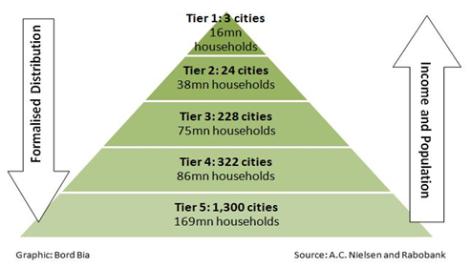 Il sistema di classificazione pluri-livello delle città cinesi (A.C. Nielsen - Rabobank)