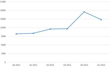 grafica tesla sales