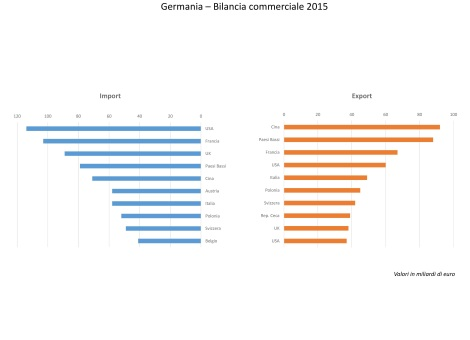 germania bilancia commerciale chart-page-001