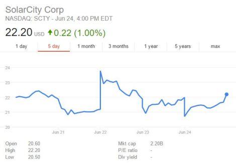 solar city stock price