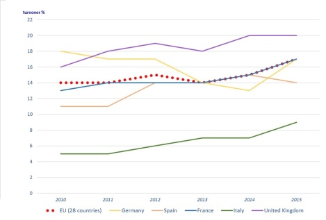 ecommerce-eurostat-chart