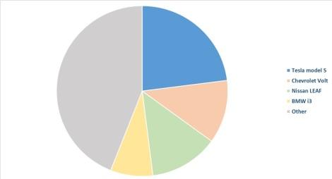 us-market-segmentation-pevs