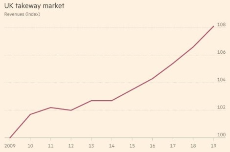 uk-takeaway-market-chart