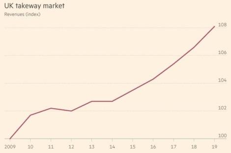 uk-takeaway-market-chart