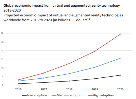 global economic impact augmented reality