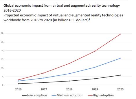 global economic impact augmented reality