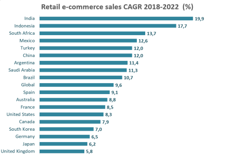 top cagr e-commerce.png