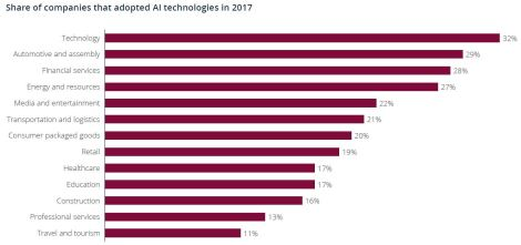 share of industries that adopted ai
